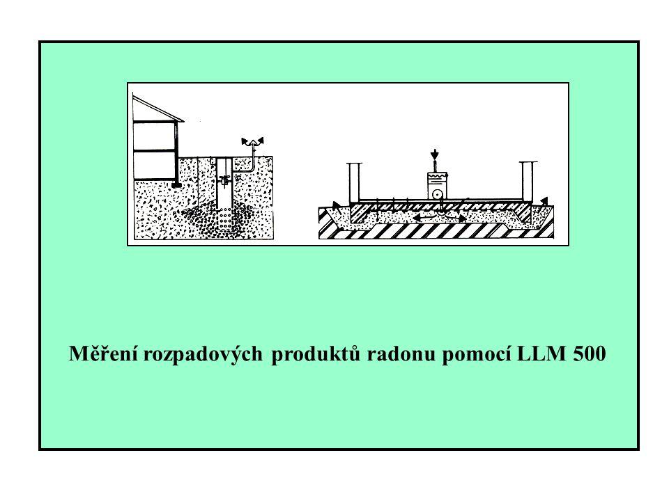 Měření rozpadových produktů radonu pomocí LLM 500