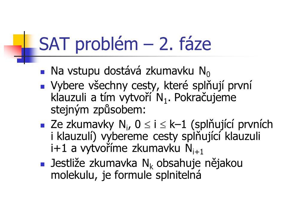 SAT problém – příklad f = (x 1 v x 2 ) & (~x 1 v ~x 2 ) Graf: Program: (1)input(N 0 )00, 01, 10, 11 (2)N 1 = +(N 0, a 1 1 )10, 11 (3)N' 1 = -(N 0, a 1 1 )00, 01 (4)N 2 = +(N' 1, a 1 2 )01 (5)merge(N 1, N 2 ) = N 3 10, 11, 01 (6)N 4 = +(N 3, a 0 1 )01 (7)N' 4 = -(N 3, a 0 1 )10, 11 (8)N 5 = +(N' 4, a 0 2 )10 (9)merge(N 4, N 5 ) = N 6 01, 10 (10)detect(N 6 ) v in v1v1 v out a01a01 a02a02 a11a11 a12a12