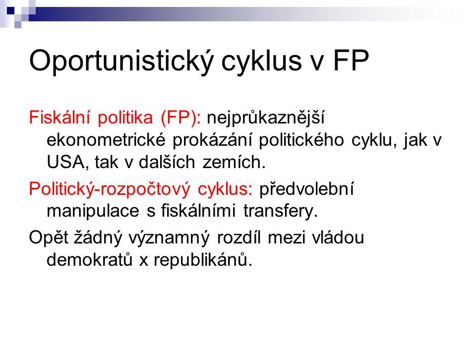 Oportunistický cyklus v FP Fiskální politika (FP): nejprůkaznější ekonometrické prokázání politického cyklu, jak v USA, tak v dalších zemích. Politick