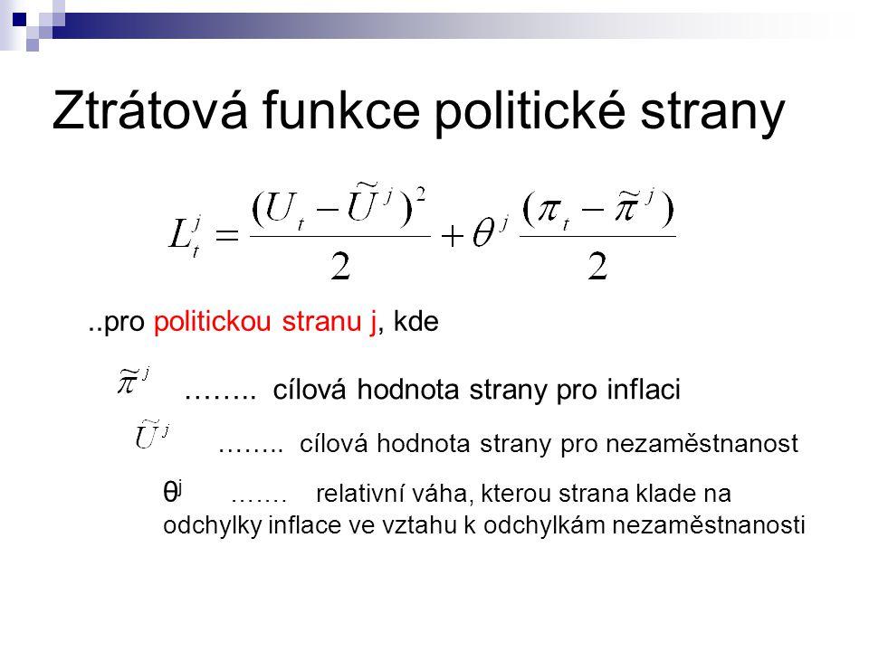 Ztrátová funkce politické strany..pro politickou stranu j, kde …….. cílová hodnota strany pro inflaci …….. cílová hodnota strany pro nezaměstnanost θ