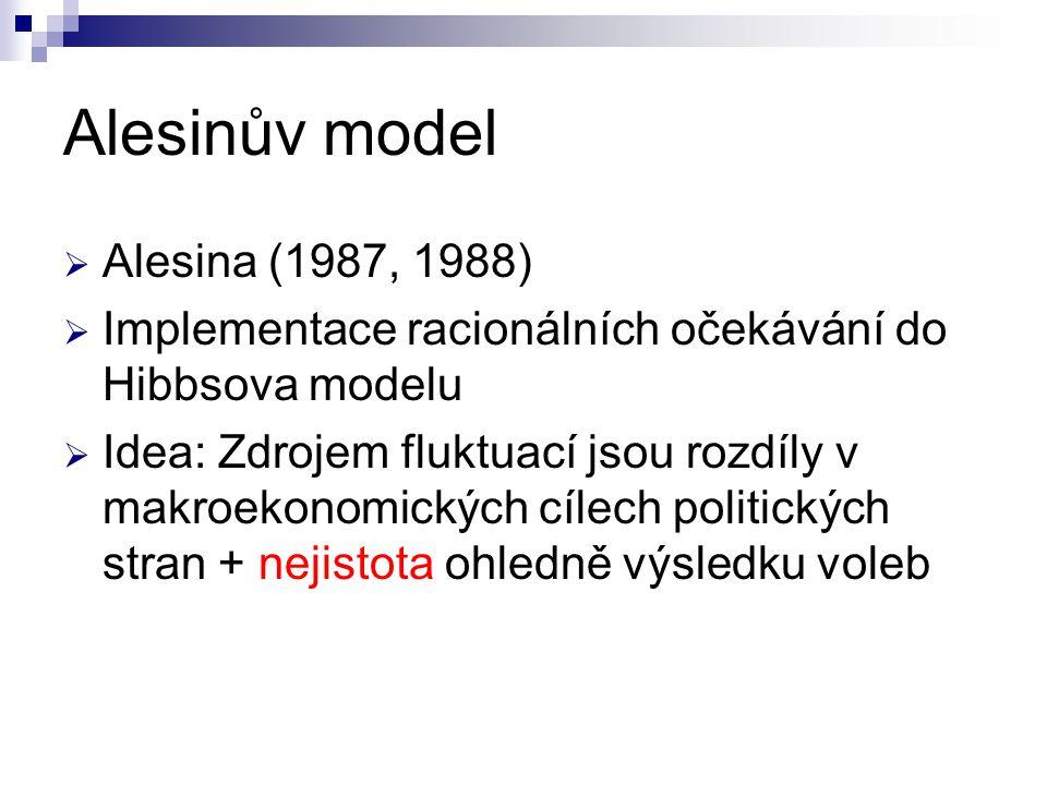 Alesinův model  Alesina (1987, 1988)  Implementace racionálních očekávání do Hibbsova modelu  Idea: Zdrojem fluktuací jsou rozdíly v makroekonomick