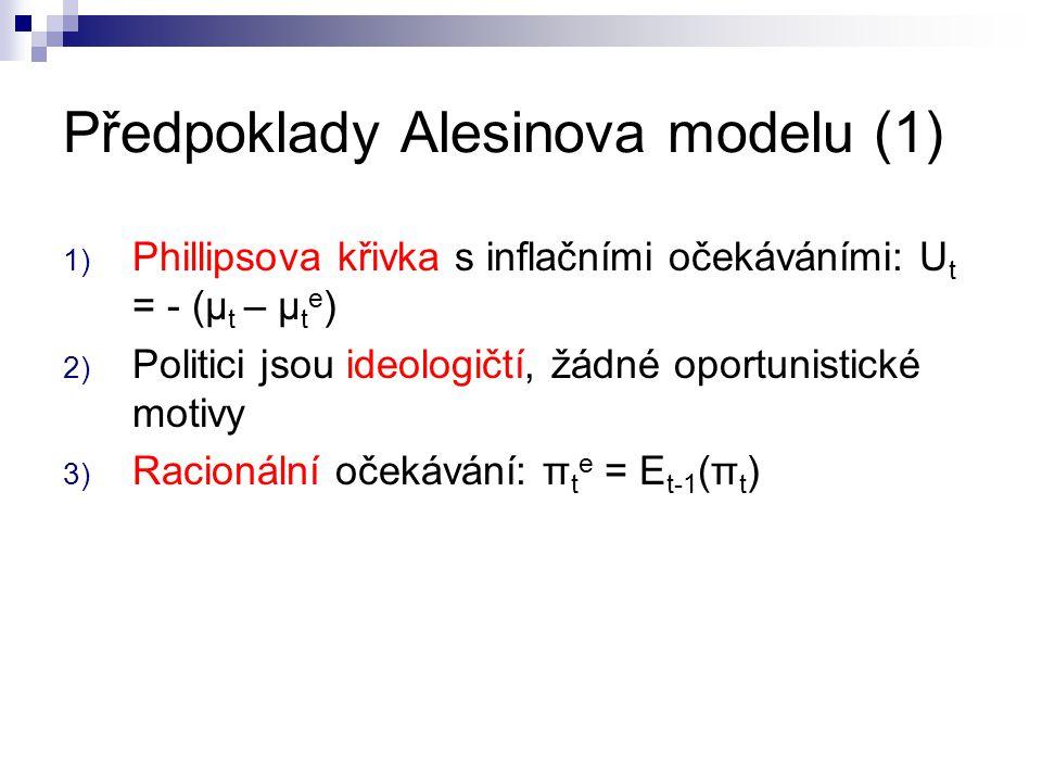 Předpoklady Alesinova modelu (1) 1) Phillipsova křivka s inflačními očekáváními: U t = - (μ t – μ t e ) 2) Politici jsou ideologičtí, žádné oportunist