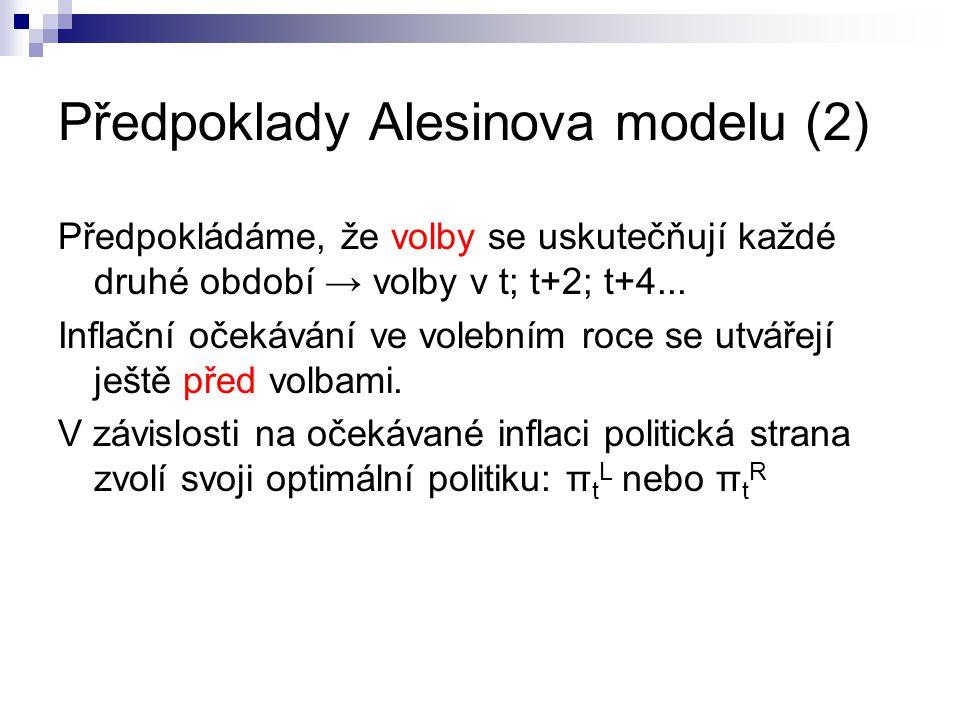 Předpoklady Alesinova modelu (2) Předpokládáme, že volby se uskutečňují každé druhé období → volby v t; t+2; t+4... Inflační očekávání ve volebním roc
