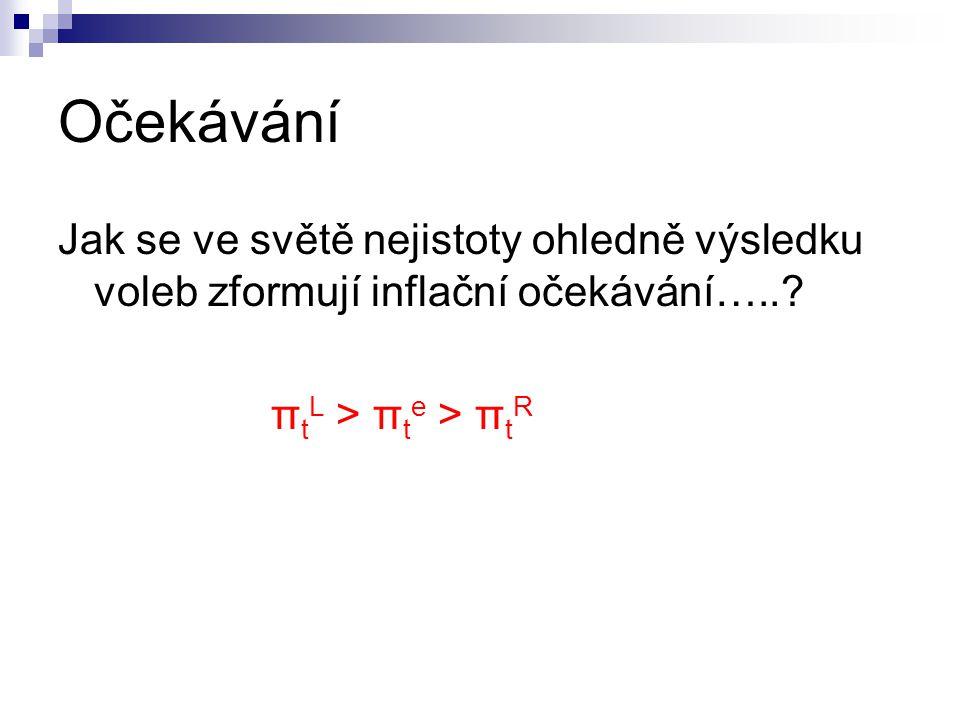 Očekávání Jak se ve světě nejistoty ohledně výsledku voleb zformují inflační očekávání…..? π t L > π t e > π t R