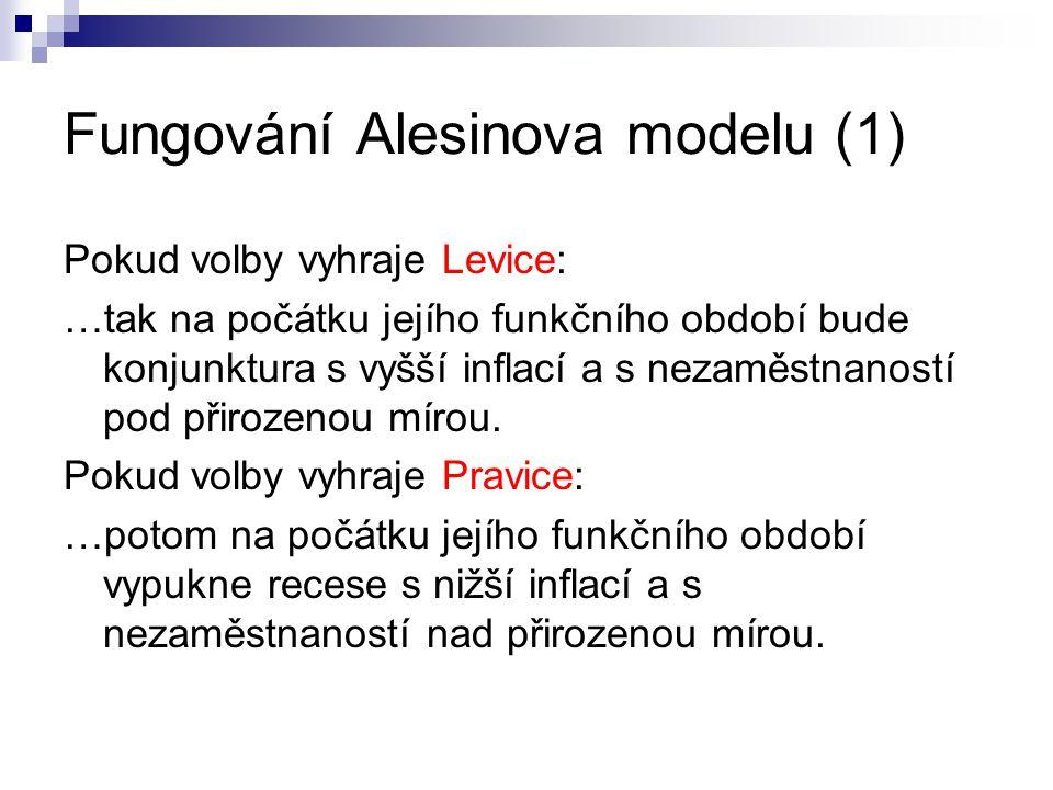 Fungování Alesinova modelu (1) Pokud volby vyhraje Levice: …tak na počátku jejího funkčního období bude konjunktura s vyšší inflací a s nezaměstnanost
