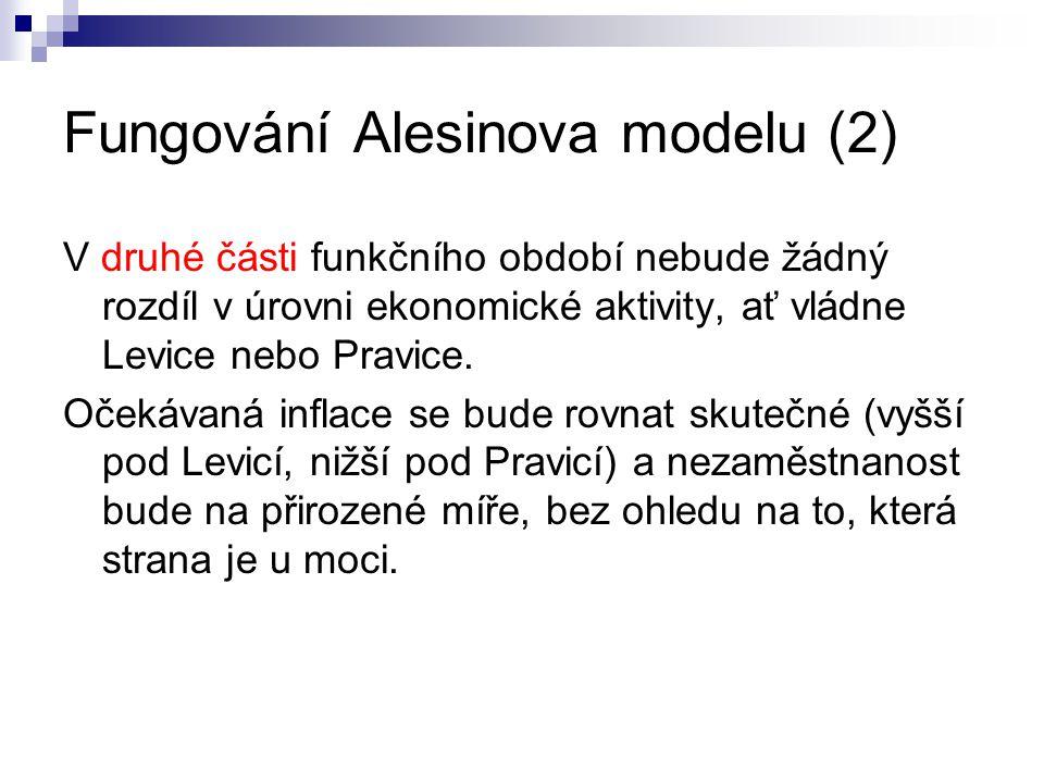 Fungování Alesinova modelu (2) V druhé části funkčního období nebude žádný rozdíl v úrovni ekonomické aktivity, ať vládne Levice nebo Pravice. Očekáva