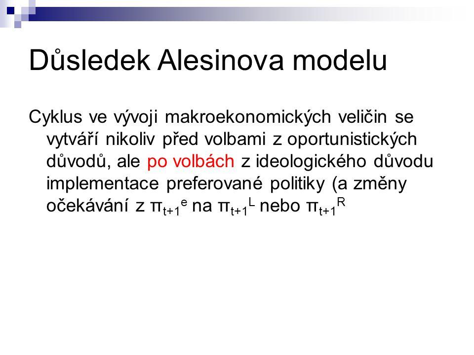 Důsledek Alesinova modelu Cyklus ve vývoji makroekonomických veličin se vytváří nikoliv před volbami z oportunistických důvodů, ale po volbách z ideol