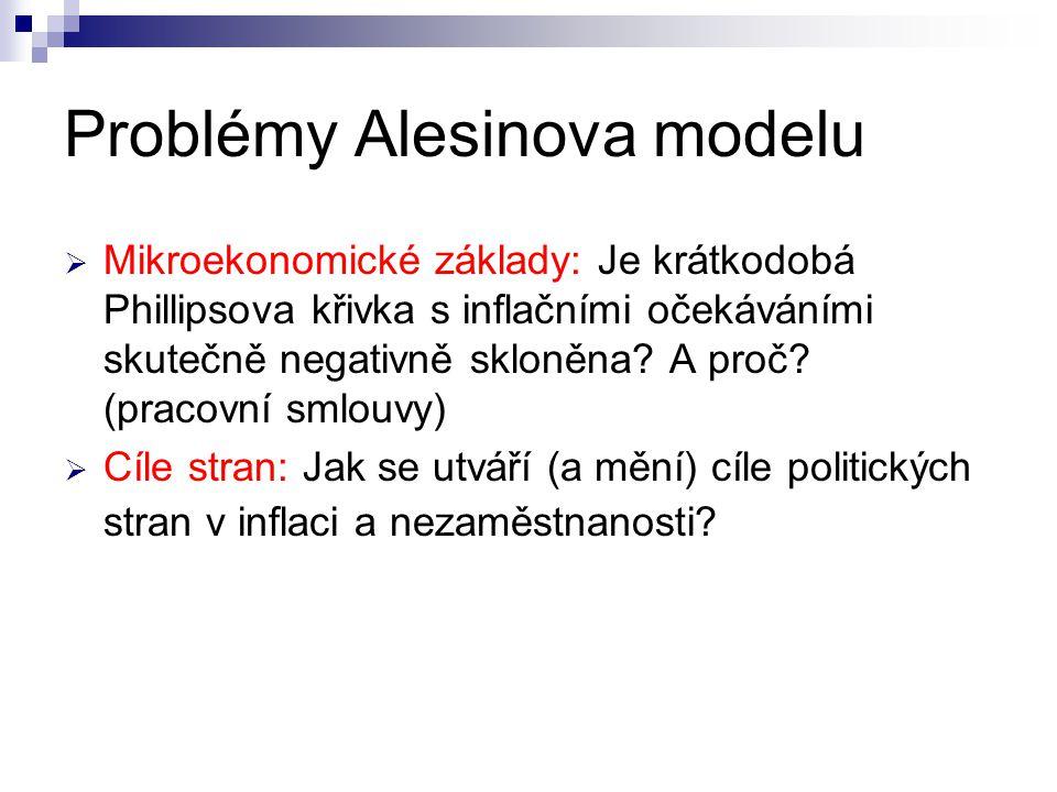 Problémy Alesinova modelu  Mikroekonomické základy: Je krátkodobá Phillipsova křivka s inflačními očekáváními skutečně negativně skloněna? A proč? (p