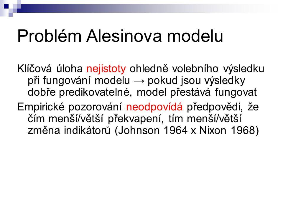 Problém Alesinova modelu Klíčová úloha nejistoty ohledně volebního výsledku při fungování modelu → pokud jsou výsledky dobře predikovatelné, model pře