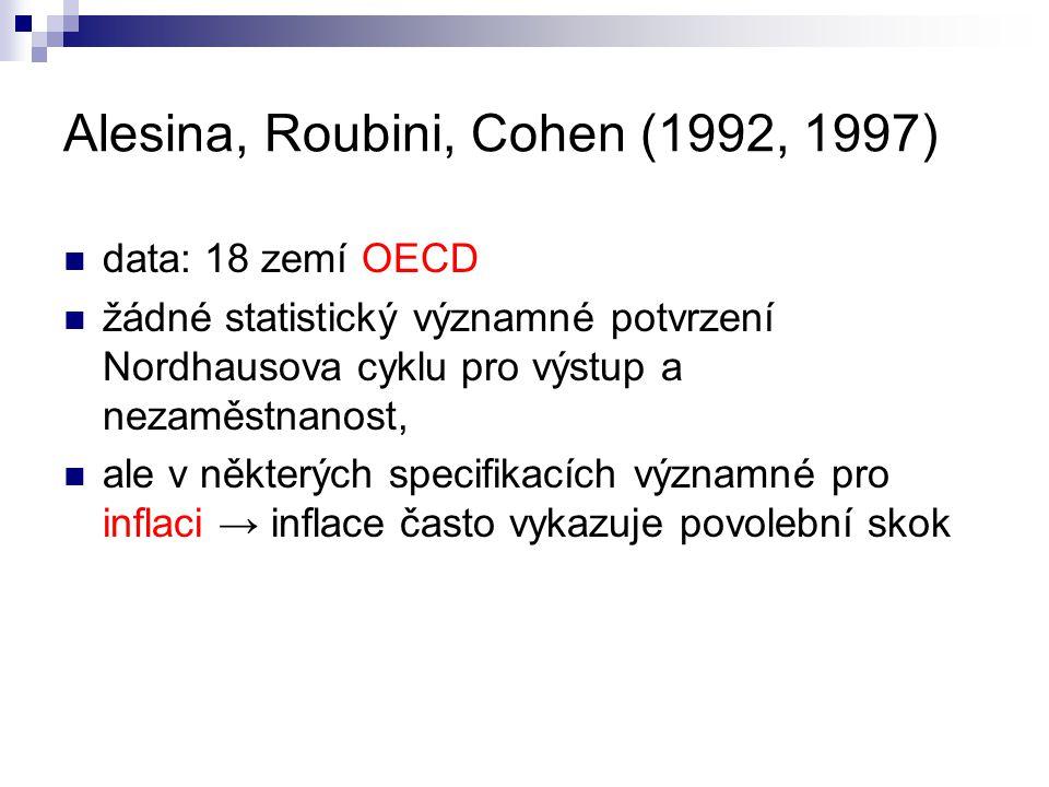 Alesina, Roubini, Cohen (1992, 1997) data: 18 zemí OECD žádné statistický významné potvrzení Nordhausova cyklu pro výstup a nezaměstnanost, ale v někt