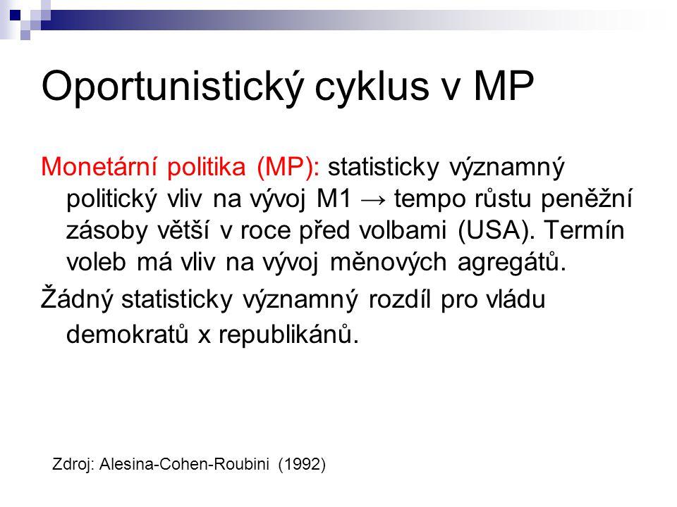 Oportunistický cyklus v MP Monetární politika (MP): statisticky významný politický vliv na vývoj M1 → tempo růstu peněžní zásoby větší v roce před vol