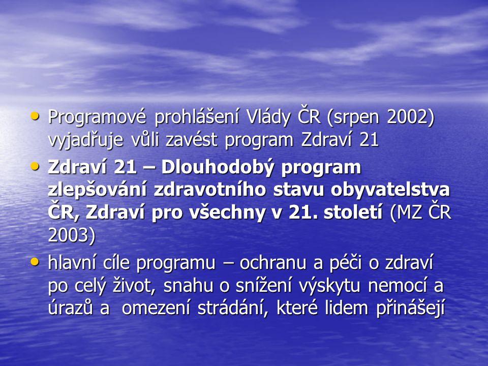 Programové prohlášení Vlády ČR (srpen 2002) vyjadřuje vůli zavést program Zdraví 21 Programové prohlášení Vlády ČR (srpen 2002) vyjadřuje vůli zavést program Zdraví 21 Zdraví 21 – Dlouhodobý program zlepšování zdravotního stavu obyvatelstva ČR, Zdraví pro všechny v 21.
