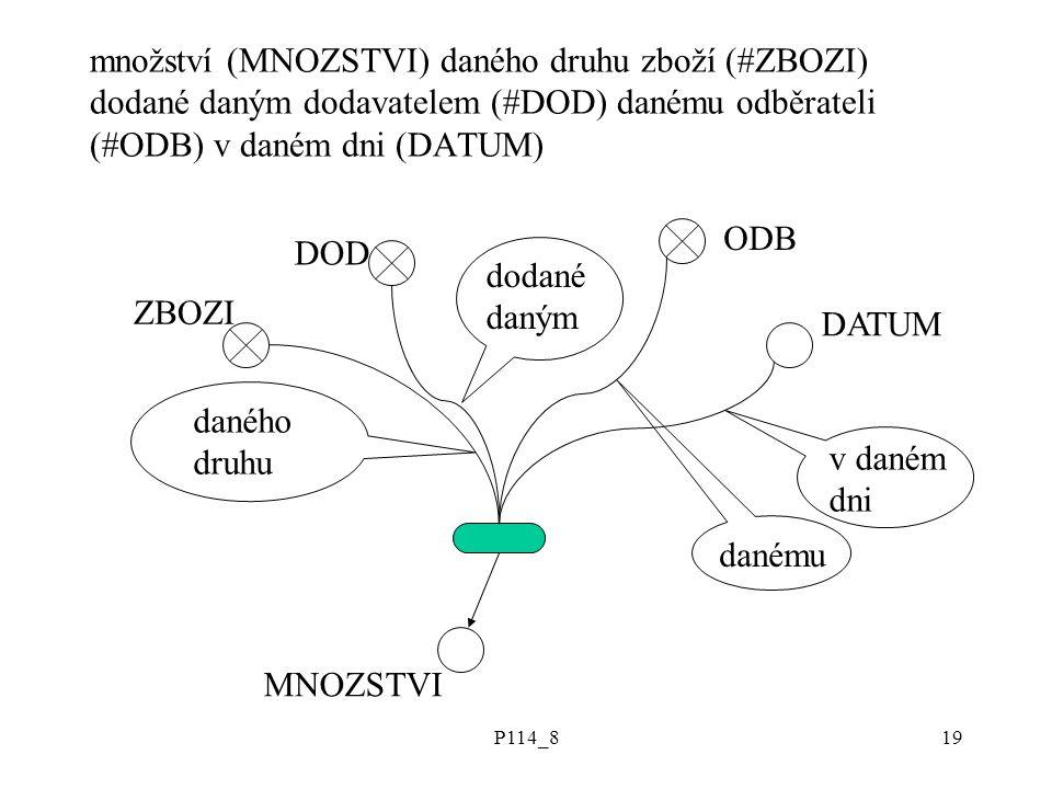 P114_819 množství (MNOZSTVI) daného druhu zboží (#ZBOZI) dodané daným dodavatelem (#DOD) danému odběrateli (#ODB) v daném dni (DATUM) MNOZSTVI ZBOZI DOD ODB daného druhu dodané daným danému DATUM v daném dni