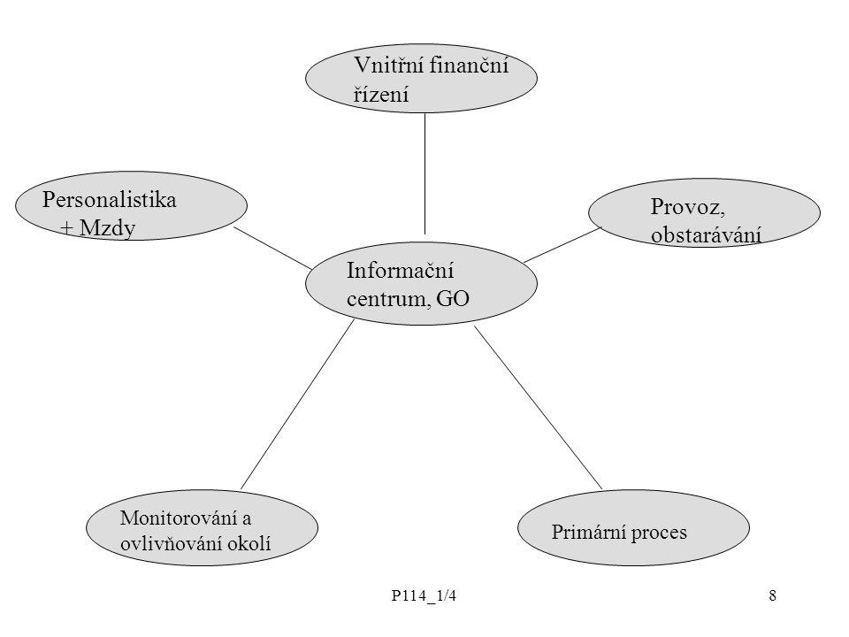 P114_1/48 Vnitřní finanční řízení Informační centrum, GO Personalistika + Mzdy Provoz, obstarávání Monitorování a ovlivňování okolí Primární proces