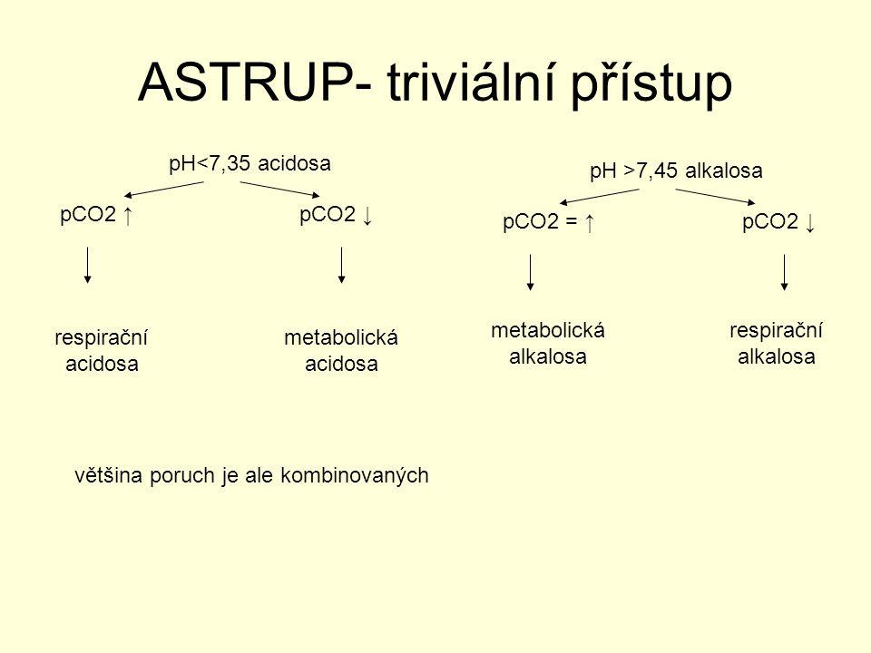 ASTRUP- triviální přístup pH<7,35 acidosa pCO2 ↑pCO2 ↓ respirační acidosa metabolická acidosa pH >7,45 alkalosa pCO2 = ↑pCO2 ↓ metabolická alkalosa re