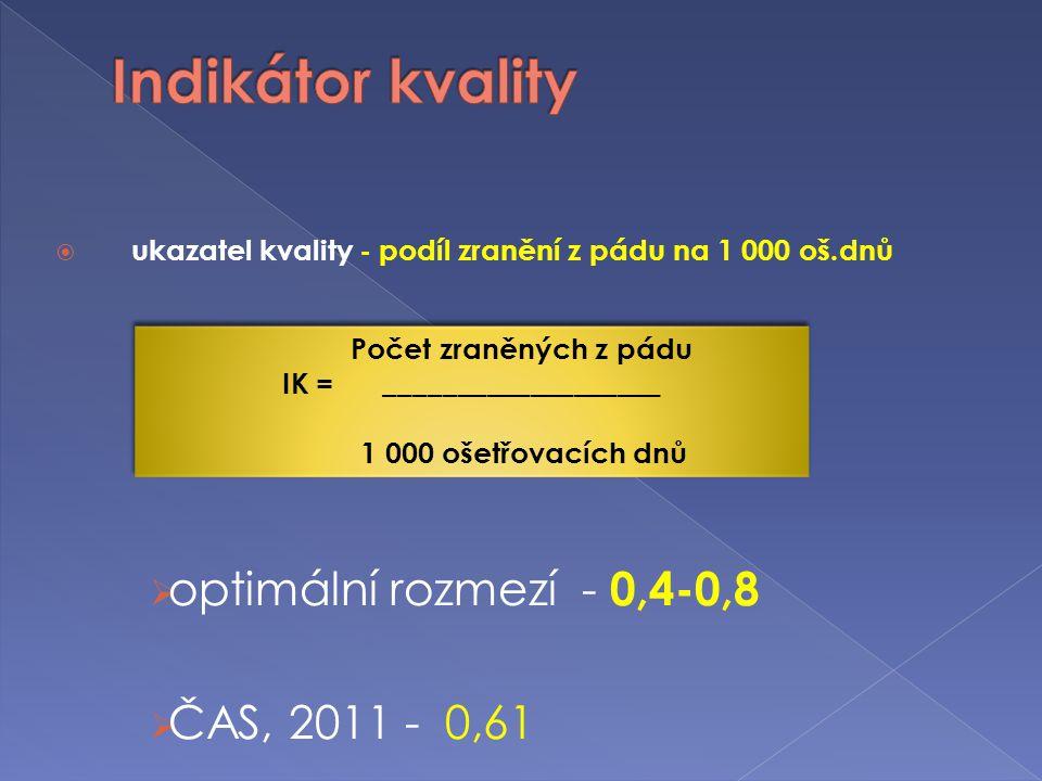  ukazatel kvality - podíl zranění z pádu na 1 000 oš.dnů  optimální rozmezí - 0,4-0,8  ČAS, 2011 - 0,61 Počet zraněných z pádu IK = _______________