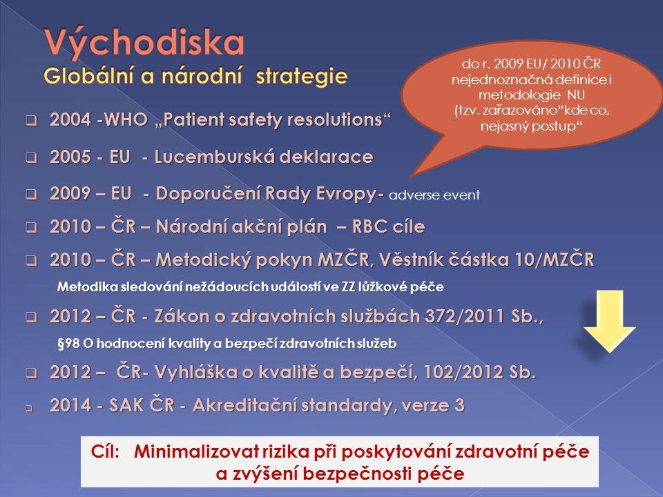 """ 2004 -WHO """"Patient safety resolutions""""  2005 - EU - Lucemburská deklarace  2009 – EU - Doporučení Rady Evropy-  2009 – EU - Doporučení Rady Evrop"""