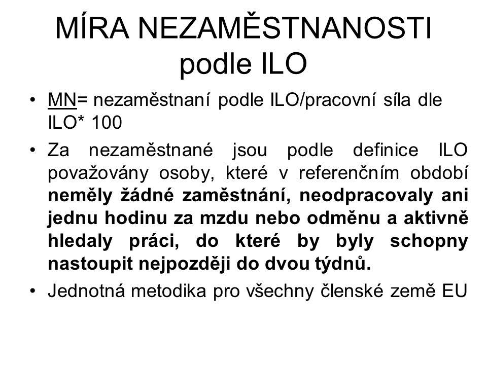 MÍRA NEZAMĚSTNANOSTI podle ILO MN= nezaměstnaní podle ILO/pracovní síla dle ILO* 100 Za nezaměstnané jsou podle definice ILO považovány osoby, které v