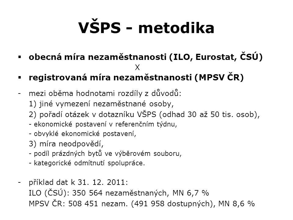 VŠPS - metodika  obecná míra nezaměstnanosti (ILO, Eurostat, ČSÚ) X  registrovaná míra nezaměstnanosti (MPSV ČR) -mezi oběma hodnotami rozdíly z dův