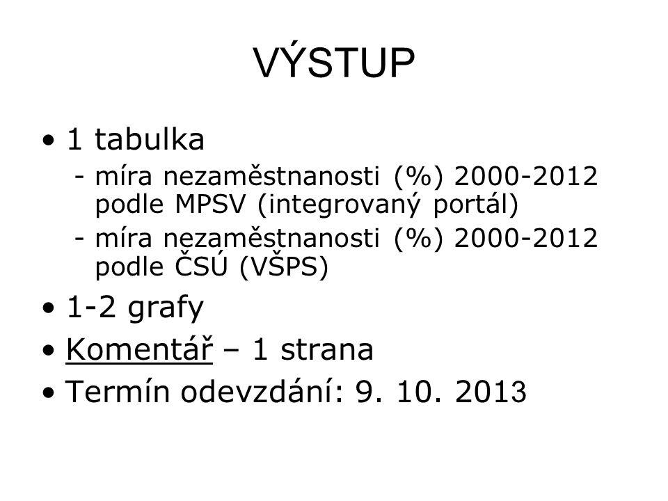 VÝSTUP 1 tabulka -míra nezaměstnanosti (%) 2000-2012 podle MPSV (integrovaný portál) -míra nezaměstnanosti (%) 2000-2012 podle ČSÚ (VŠPS) 1-2 grafy Ko