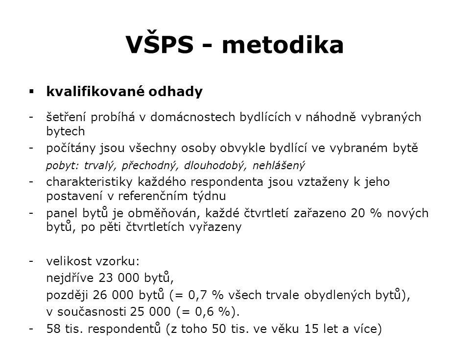 Publikace z VŠPS  Zaměstnanost a nezaměstnanost v ČR podle výsledků výběrového šetření pracovních sil -vychází čtvrtletně -čtvrtletní hodnoty  Trh práce v ČR 1993 až 201 2 -vychází ročně -průměrné roční hodnoty