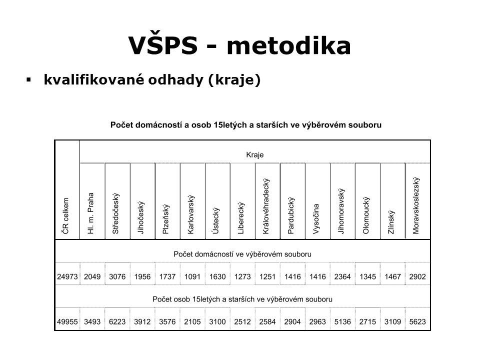 VŠPS - metodika  kvalifikované odhady (kraje)