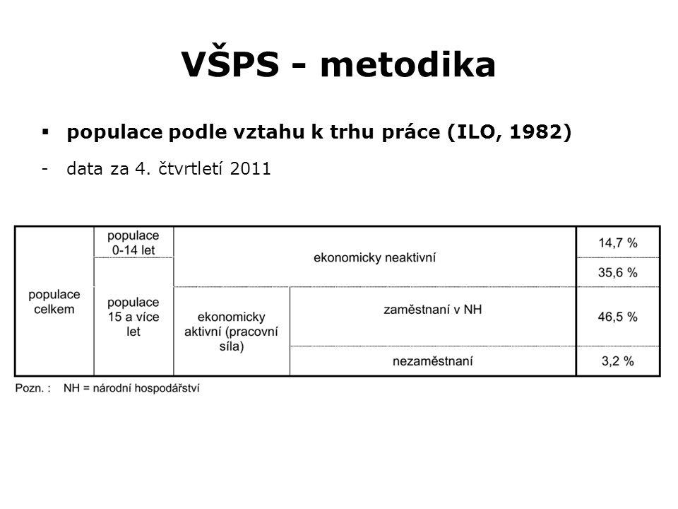 VŠPS - metodika  populace podle vztahu k trhu práce (ILO, 1982) -data za 4. čtvrtletí 2011