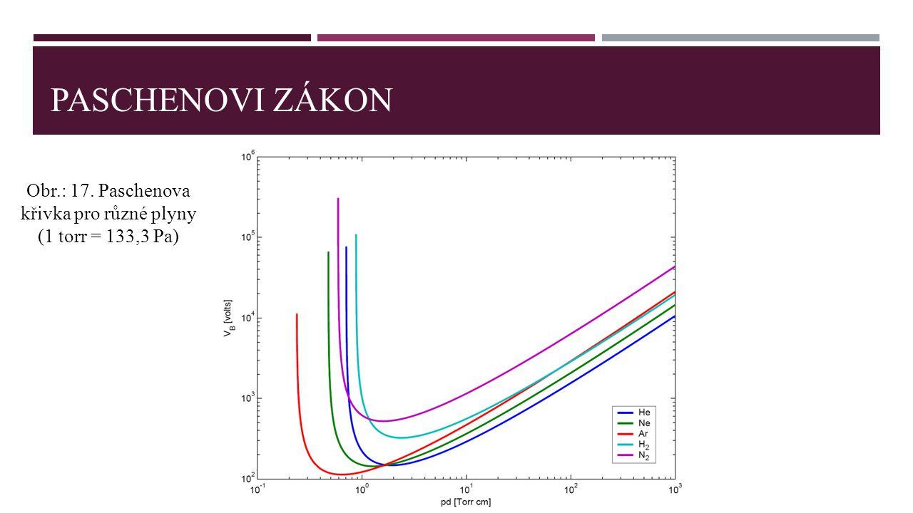 PASCHENOVI ZÁKON Obr.: 17. Paschenova křivka pro různé plyny (1 torr = 133,3 Pa)