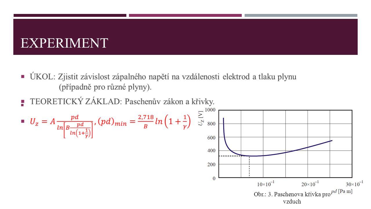 EXPERIMENT  Obr.: 3. Paschenova křivka pro vzduch