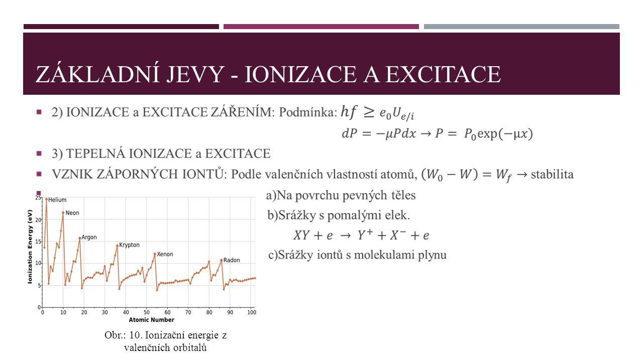 ZÁKLADNÍ JEVY - IONIZACE A EXCITACE  Obr.: 10. Ionizační energie z valenčních orbitalů