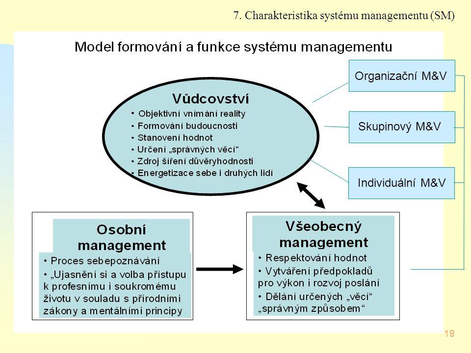 19 Organizační M&V Skupinový M&V Individuální M&V 7. Charakteristika systému managementu (SM)