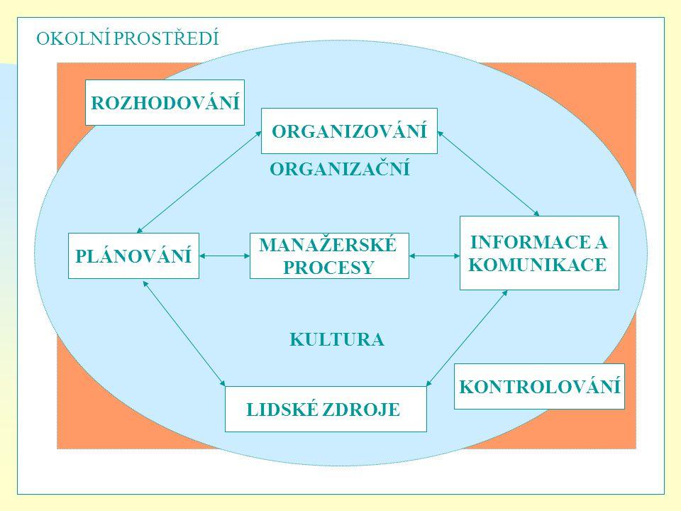21 MANAŽERSKÉ PROCESY KONTROLOVÁNÍ ORGANIZOVÁNÍ INFORMACE A KOMUNIKACE LIDSKÉ ZDROJE PLÁNOVÁNÍ ROZHODOVÁNÍ ORGANIZAČNÍ KULTURA OKOLNÍ PROSTŘEDÍ