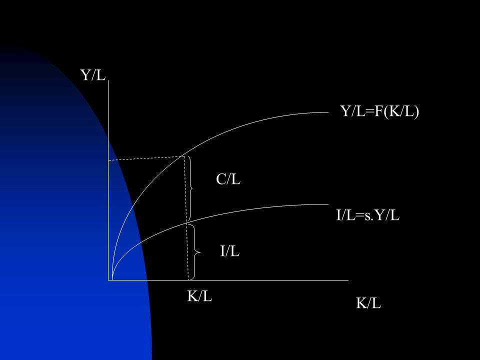 K/L Y/L Y/L=F(K/L) I/L=s.Y/L C/L I/L K/L