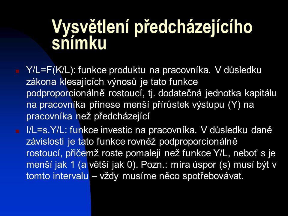 Vysvětlení předcházejícího snímku Y/L=F(K/L): funkce produktu na pracovníka. V důsledku zákona klesajících výnosů je tato funkce podproporcionálně ros