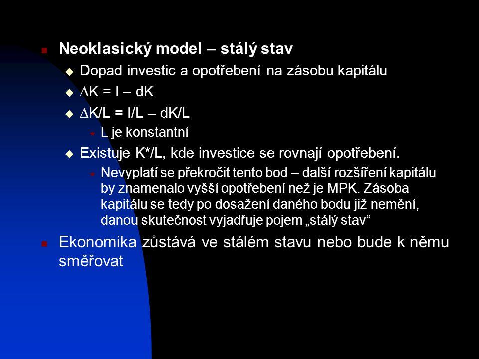 Neoklasický model – stálý stav  Dopad investic a opotřebení na zásobu kapitálu   K = I – dK   K/L = I/L – dK/L  L je konstantní  Existuje K*/L,