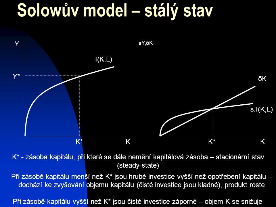 Solowův model – stálý stav Y sY,δK KK f(K,L) s.f(K,L) δKδK K*K*K*K* Y*Y* K* - zásoba kapitálu, při které se dále nemění kapitálová zásoba – stacionární stav (steady-state) Při zásobě kapitálu menší než K* jsou hrubé investice vyšší než opotřebení kapitálu – dochází ke zvyšování objemu kapitálu (čisté investice jsou kladné), produkt roste Při zásobě kapitálu vyšší než K* jsou čisté investice záporné – objem K se snižuje