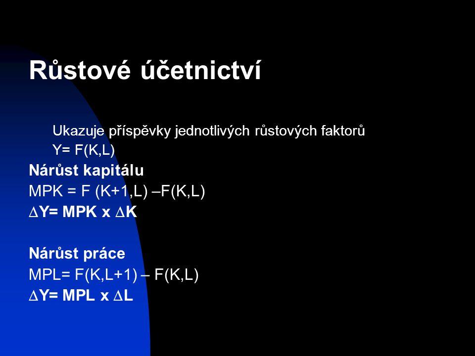 Růstové účetnictví Ukazuje příspěvky jednotlivých růstových faktorů Y= F(K,L) Nárůst kapitálu MPK = F (K+1,L) –F(K,L)  Y= MPK x  K Nárůst práce MPL= F(K,L+1) – F(K,L)  Y= MPL x  L