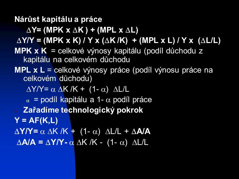 Nárůst kapitálu a práce  Y= (MPK x  K ) + (MPL x  L)  Y/Y = (MPK x K) / Y x (  K /K) + (MPL x L) / Y x (  L/L) MPK x K = celkové výnosy kapitálu (podíl důchodu z kapitálu na celkovém důchodu MPL x L = celkové výnosy práce (podíl výnosu práce na celkovém důchodu)  Y/Y=   K /K + (1-  )  L/L  = podíl kapitálu a 1-  podíl práce  Zařadíme technologický pokrok Y = AF(K,L)  Y/Y=   K /K + (1-  )  L/L +  A/A  A/A =  Y/Y-   K /K - (1-  )  L/L