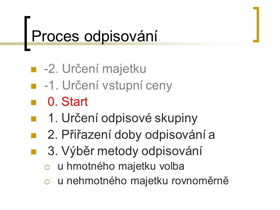 Proces odpisování -2. Určení majetku -1. Určení vstupní ceny 0. Start 1. Určení odpisové skupiny 2. Přiřazení doby odpisování a 3. Výběr metody odpiso