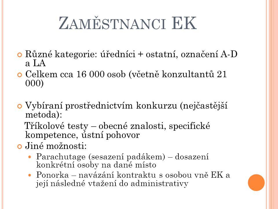 Z AMĚSTNANCI EK Různé kategorie: úředníci + ostatní, označení A-D a LA Celkem cca 16 000 osob (včetně konzultantů 21 000) Vybíraní prostřednictvím konkurzu (nejčastější metoda): Tříkolové testy – obecné znalosti, specifické kompetence, ústní pohovor Jiné možnosti: Parachutage (sesazení padákem) – dosazení konkrétní osoby na dané místo Ponorka – navázání kontraktu s osobou vně EK a její následné vtažení do administrativy