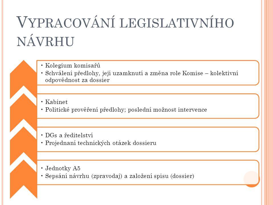 V YPRACOVÁNÍ LEGISLATIVNÍHO NÁVRHU Kolegium komisařů Schválení předlohy, její uzamknutí a změna role Komise – kolektivní odpovědnost za dossier Kabinet Politické prověření předlohy; poslední možnost intervence DGs a ředitelství Projednaní technických otázek dossieru Jednotky A5 Sepsání návrhu (zpravodaj) a založení spisu (dossier)