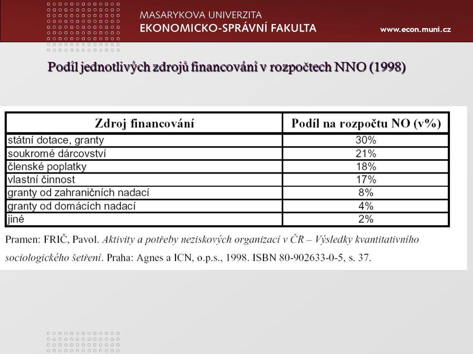 www.econ.muni.cz Podíl jednotlivých zdroj ů financování v rozpo č tech NNO (1998)