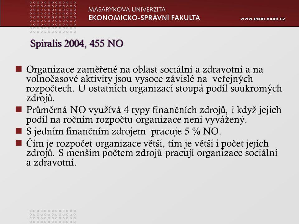 www.econ.muni.cz Spiralis 2004, 455 NO Organizace zam ěř ené na oblast sociální a zdravotní a na volno č asové aktivity jsou vysoce závislé na ve ř ejných rozpo č tech.