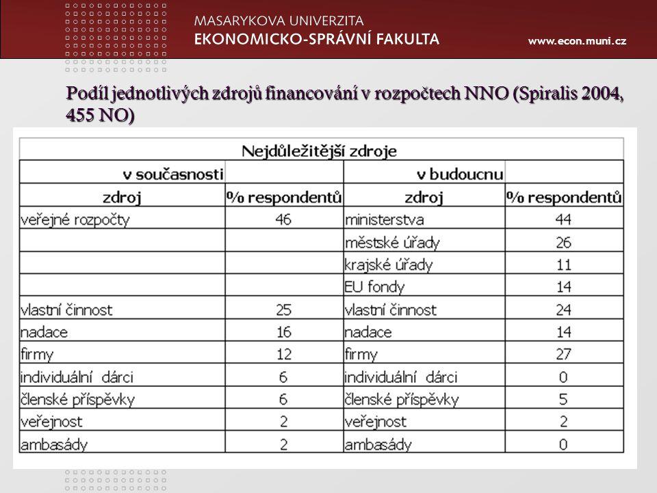 www.econ.muni.cz Podíl jednotlivých zdroj ů financování v rozpo č tech NNO (Spiralis 2004, 455 NO)