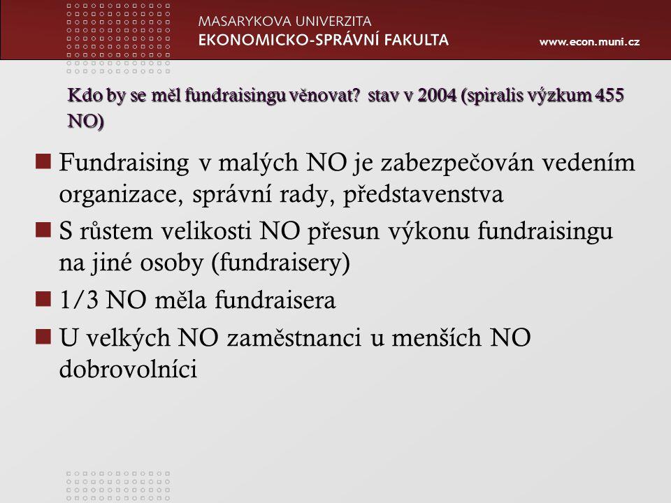 www.econ.muni.cz Metody fundraisingu Kampa ň má všechny atributy ve ř ejné sbírky, jen má v ě tší rozsah.