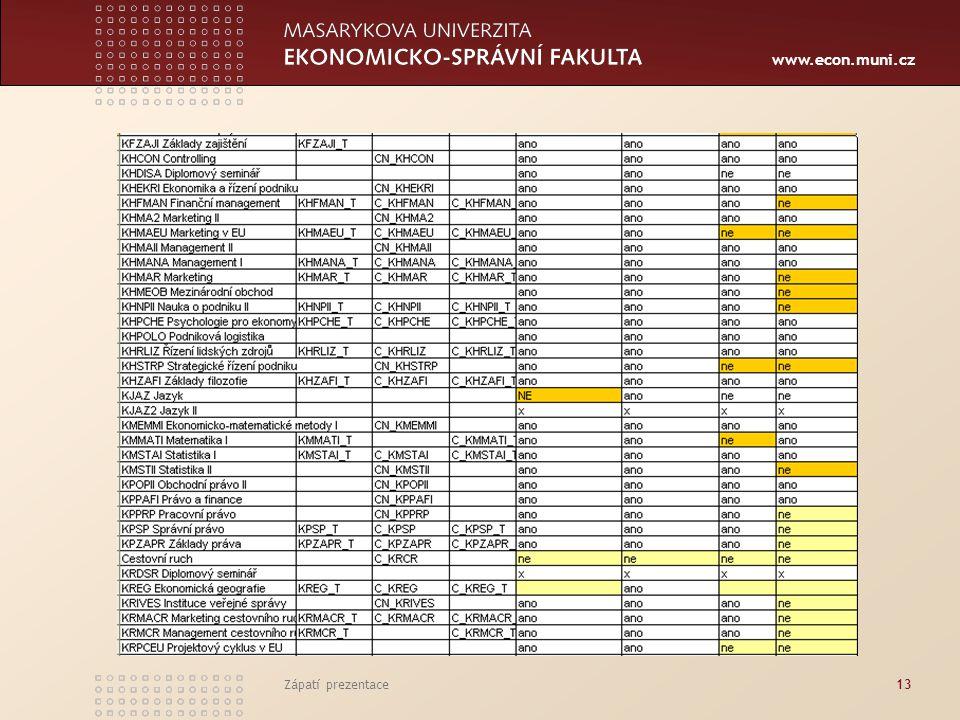www.econ.muni.cz Zápatí prezentace13