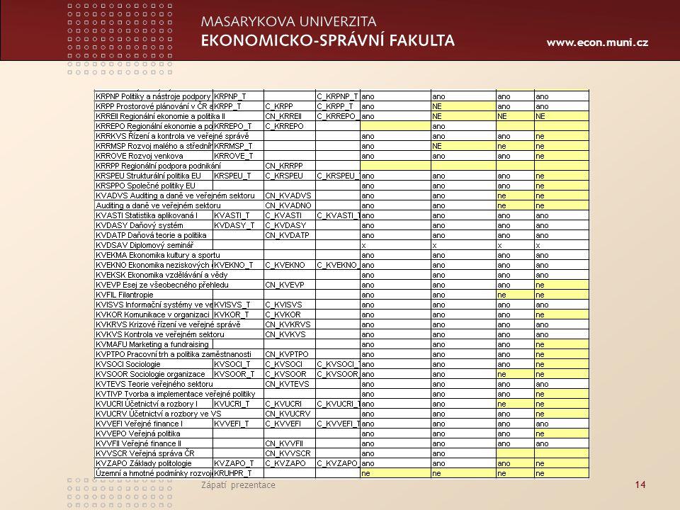 www.econ.muni.cz Zápatí prezentace14