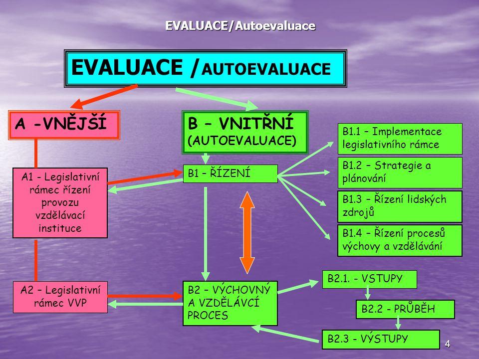 4 EVALUACE/Autoevaluace EVALUACE / AUTOEVALUACE A -VNĚJŠÍB – VNITŘNÍ (AUTOEVALUACE) A1 - Legislativní rámec řízení provozu vzdělávací instituce A2 – Legislativní rámec VVP B1 – ŘÍZENÍ B1.1 – Implementace legislativního rámce B1.2 – Strategie a plánování B1.3 – Řízení lidských zdrojů B1.4 – Řízení procesů výchovy a vzdělávání B2 – VÝCHOVNÝ A VZDĚLÁVCÍ PROCES B2.1.