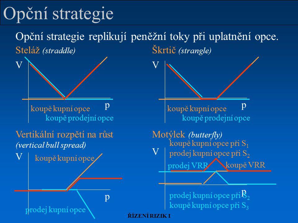 ŘÍZENÍ RIZIK I Motýlek (butterfly) p V koupě VRR koupě kupní opce při S 1 prodej kupní opce při S 2 prodej VRR prodej kupní opce při S 2 koupě kupní opce při S 3 Opční strategie Opční strategie replikují peněžní toky při uplatnění opce.