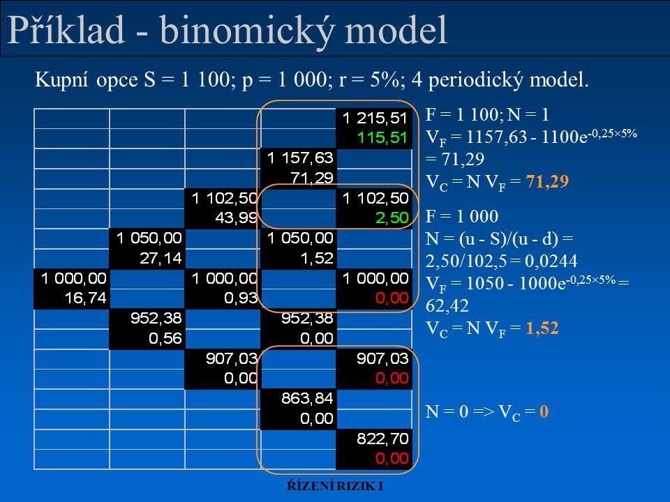 ŘÍZENÍ RIZIK I Příklad - binomický model Kupní opce S = 1 100; p = 1 000; r = 5%; 4 periodický model.